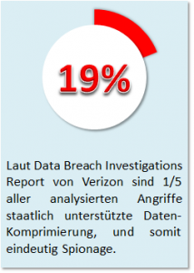 Data Breaches wegen Spionage